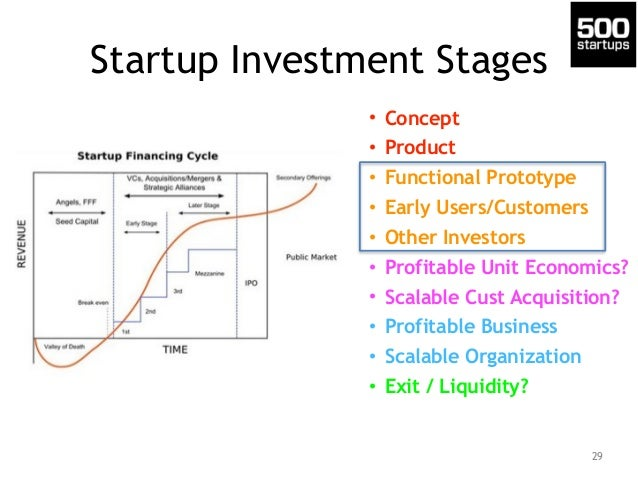 Startup Investment Stages • Concept • Product • Functional Prototype • Early Users/Customers • Other Investors • Profitabl...