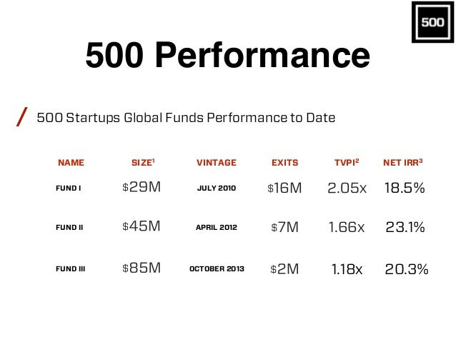500 Performance // 1. As of 12/31/2015 2. TVPI is calculated as follows: (a)(i) net asset value of the applicable fund por...