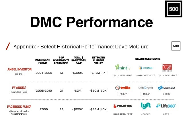 DMC Performance / FEBRUARY23,2016PAGE18 / 500 Startups is not an investor in all companies disclosed on this slide. Fund I...