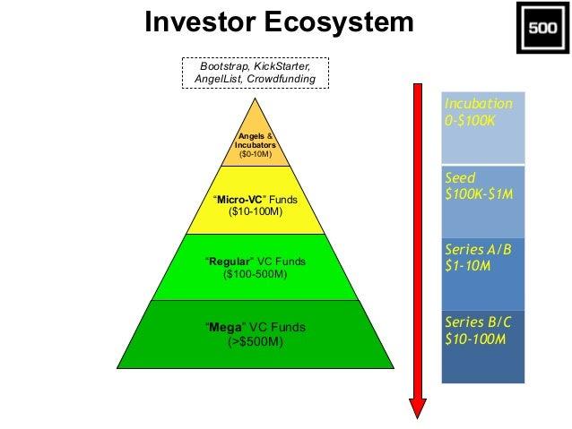 "Investor Ecosystem Angels & Incubators ($0-10M) ""Micro-VC"" Funds ($10-100M) ""Regular"" VC Funds ($100-500M) ""Mega"" VC Funds..."