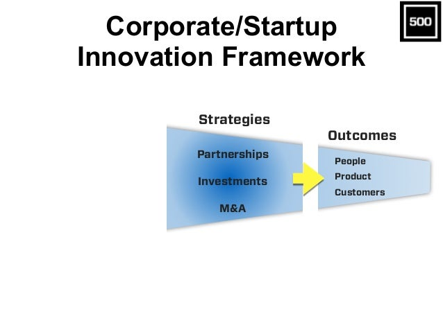 Corporate/Startup Innovation Framework Partnerships Investments M&A Outcomes Strategies People Product Customers