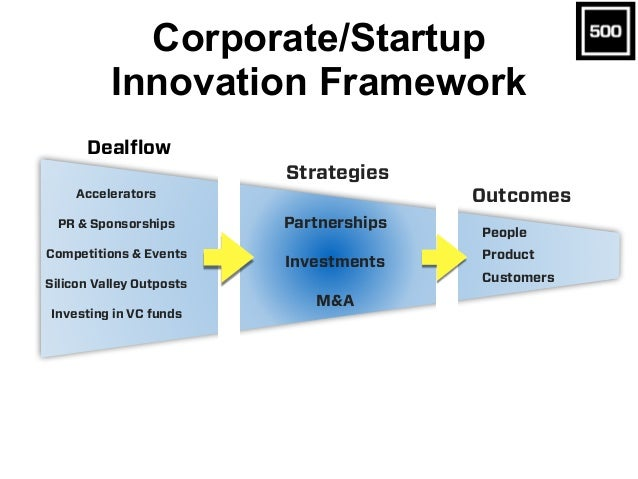 Corporate/Startup Innovation Framework Partnerships Investments M&A Outcomes Strategies People Product Customers Dealflow ...