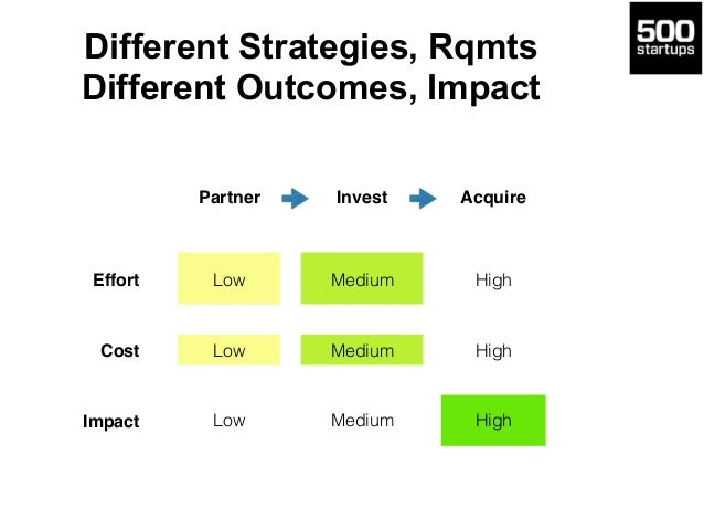 Different Strategies, Rqmts Different Outcomes, Impact Partner Invest Acquire Effort Low Medium High Cost Low Medium High ...