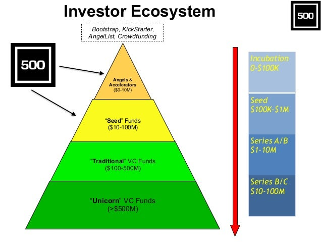 """Investor Ecosystem Angels & Accelerators ($0-10M) """"Seed"""" Funds ($10-100M) """"Traditional"""" VC Funds ($100-500M) """"Unicorn"""" VC ..."""