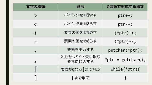 ポインタ 8種類 命令