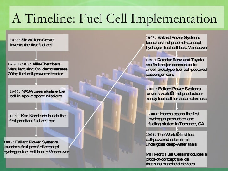 A Timeline: Fuel Cell Implementation 1993:  Ballard Power Systems  launches first proof-of-concept  hydrogen fuel cell bus...