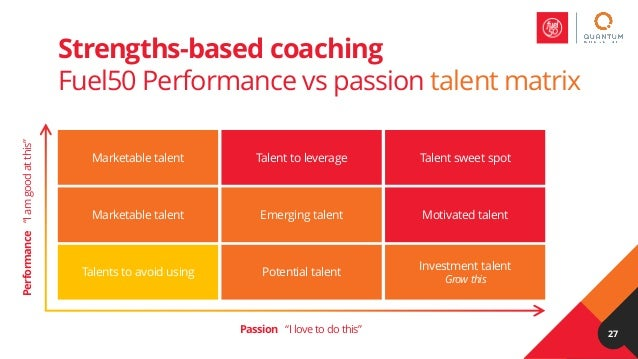 Coaching Employees For High Performance Webinar By Fuel50