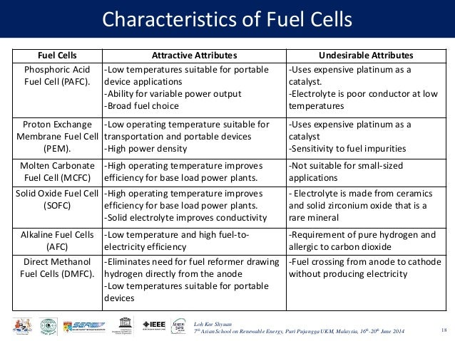 Fuel cells and hydrogen energy systems