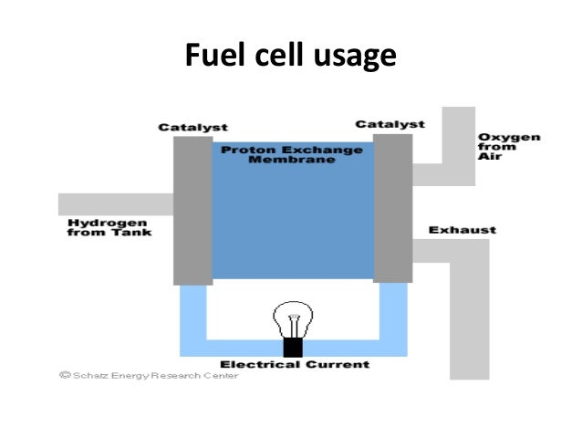 Fuel cell usage