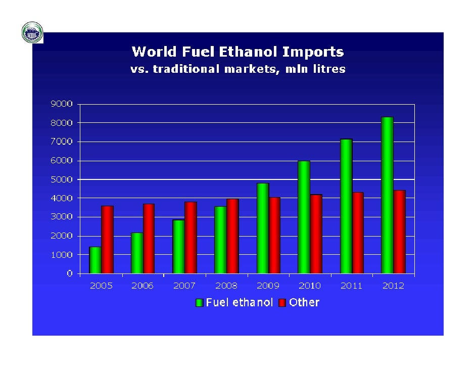 Physical Properties Of Ethanol Fuel