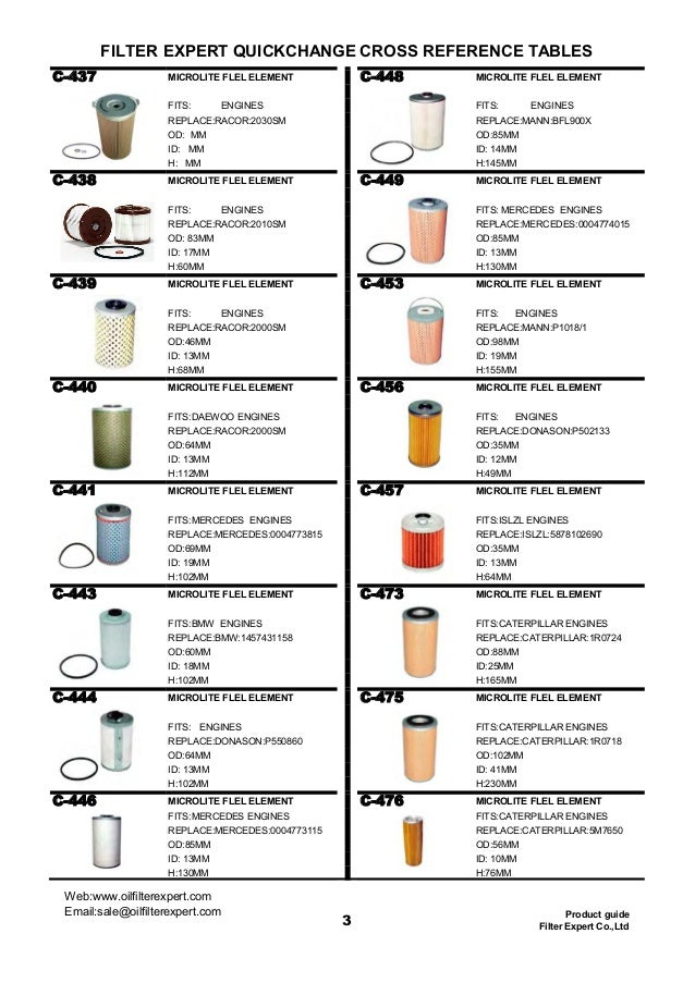 Elegant Water Filter Cross Reference Chart