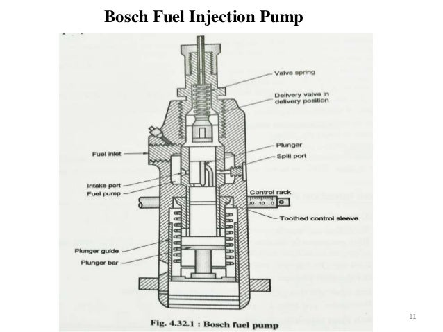 Bosch Fuel Injection Pump Diagram