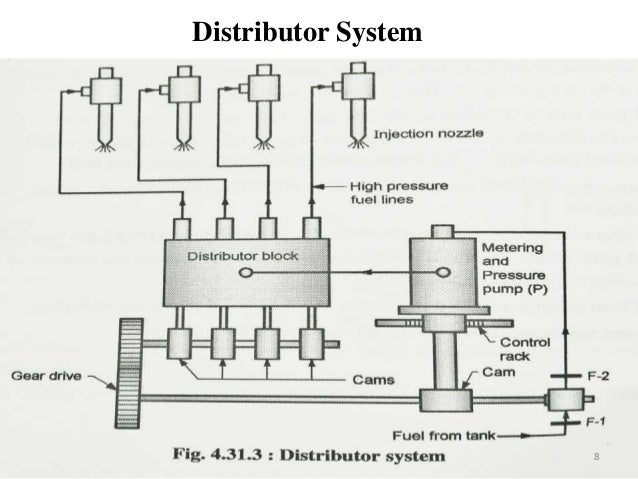Fuel injection system in ci engines – Diesel Engine Components Diagram Electronic Injection