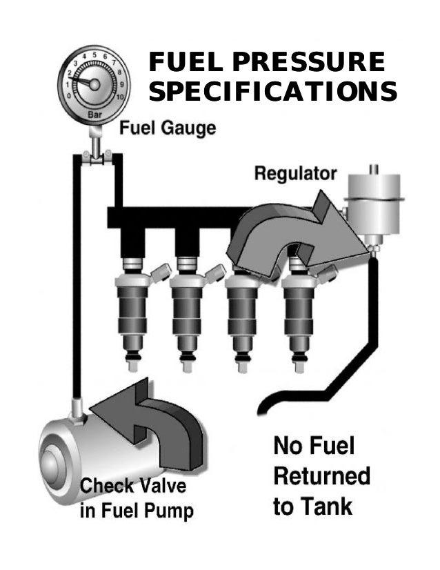 Pleasant Saab Fuel Pressure Diagram Wiring Diagram Wiring Digital Resources Skatpmognl
