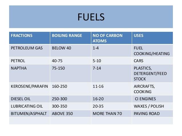 Gasoline Properties