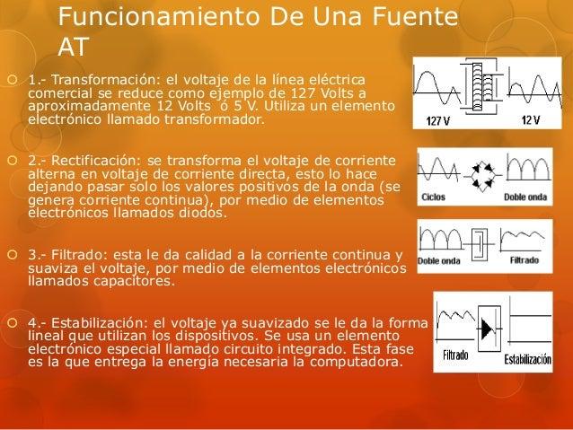 Circuito Que Recorre La Electricidad Desde Su Generación Hasta Su Consumo : Fuente de poder