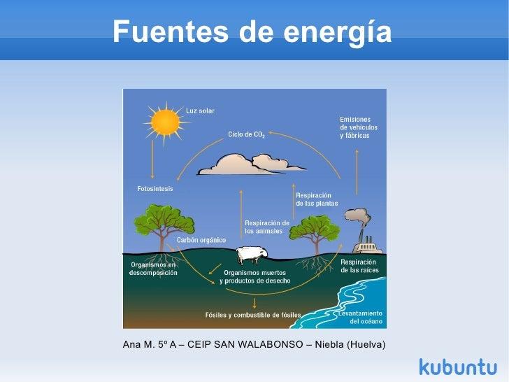 Fuentes de energía     Ana M. 5º A – CEIP SAN WALABONSO – Niebla (Huelva)
