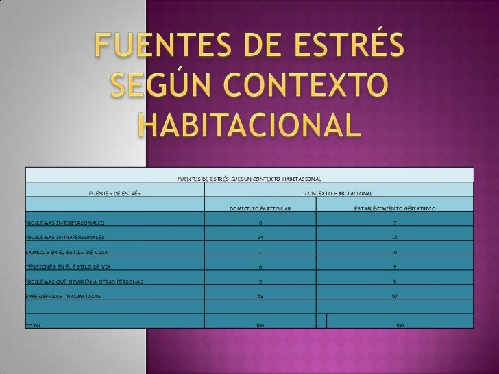 FUENTES DE ESTRÉS SUEGUN CONTEXTO HABITACIONAL                     FUENTES DE ESTRÉS                                      ...