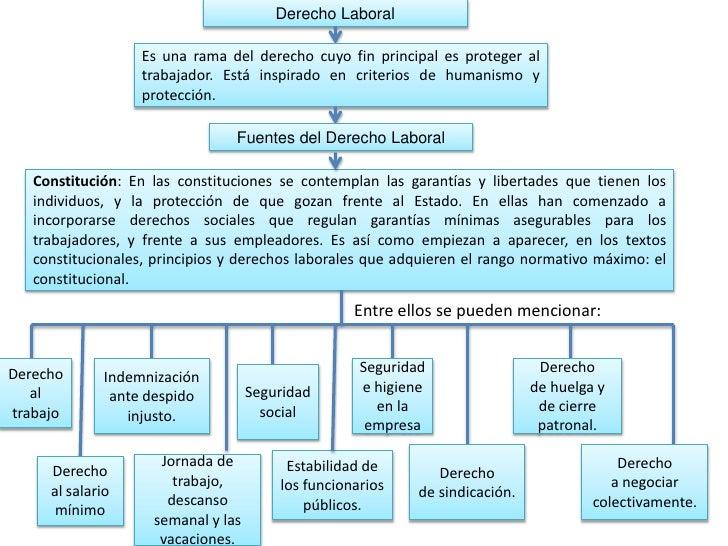Derecho Laboral                   Es una rama del derecho cuyo fin principal es proteger al                   trabajador. ...