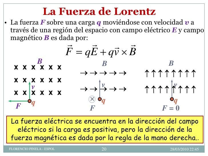 Fuerza Magnetica Nivel Cero B
