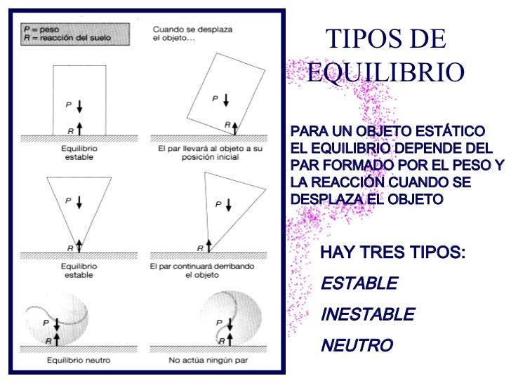 TIPOS DE EQUILIBRIO HAY TRES TIPOS:  ESTABLE INESTABLE  NEUTRO PARA UN OBJETO ESTÁTICO EL EQUILIBRIO DEPENDE DEL PAR FORMA...