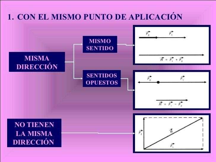 1.   CON EL MISMO PUNTO DE APLICACIÓN MISMA DIRECCIÓN SENTIDOS OPUESTOS   NO TIENEN LA MISMA DIRECCIÓN   MISMO SENTIDO