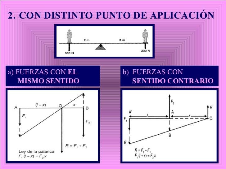 2.   CON DISTINTO PUNTO DE APLICACIÓN a) FUERZAS CON  EL MISMO SENTIDO b)  FUERZAS CON  SENTIDO CONTRARIO