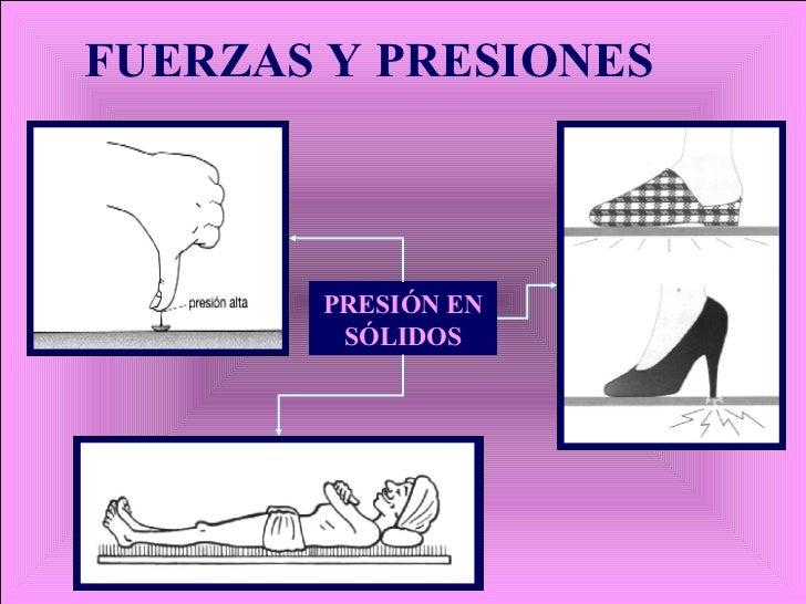 FUERZAS Y PRESIONES PRESIÓN EN SÓLIDOS