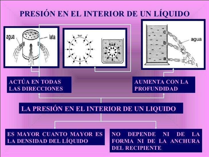PRESIÓN EN EL INTERIOR DE UN LÍQUIDO LA PRESIÓN EN EL INTERIOR DE UN LIQUIDO ACTÚA EN TODAS LAS DIRECCIONES   AUMENTA CON ...