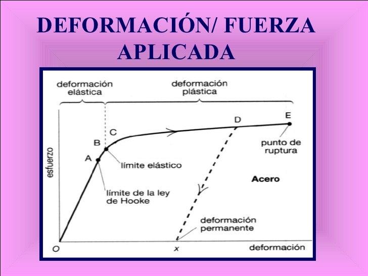 DEFORMACIÓN/ FUERZA APLICADA