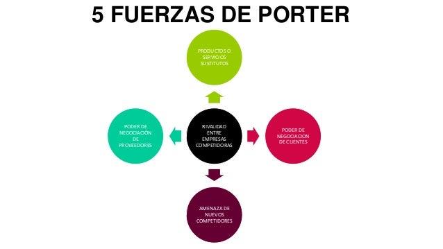 Fuerzas de porter for Net 0 porter