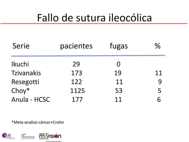 Fallo de sutura ileocólicaSerie                    pacientes   fugas   %Ikuchi                         29      0Tzivanakis...