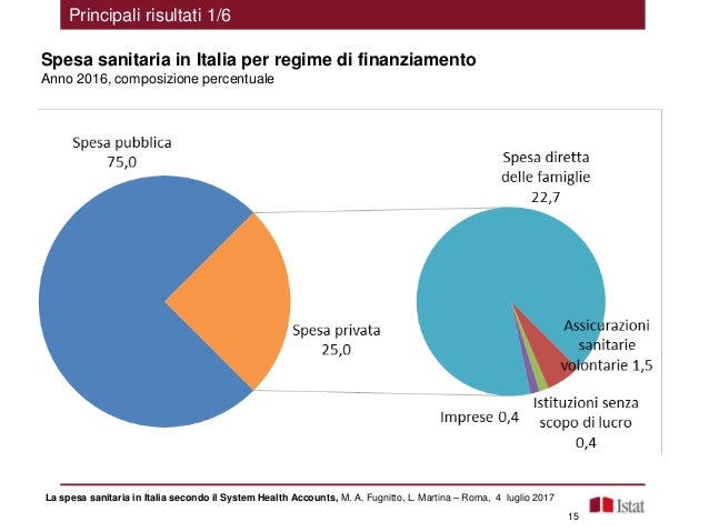 M a fugnitto la spesa sanitaria in italia secondo il for Spesa per oneri di sistema