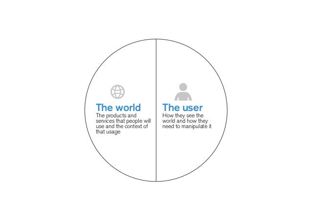 ! The Future of User Interfaces? ! It's like today, with some small differences ! — Greater relevance — Politer interactio...