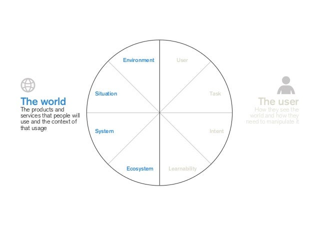 ! The Future of User Interfaces? ! To make a better future ! ! — Triangulate to focus — Escape the echo chamber — Make the...