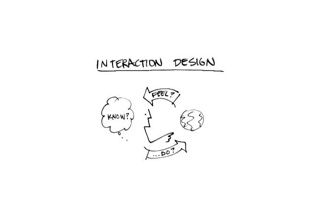 User Interface ! A way for a human to understand and control a machine or technology