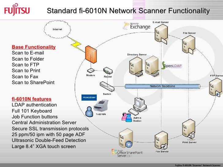 Fujitsu scansnap s510 pa03360-b515 document scanner newegg. Com.
