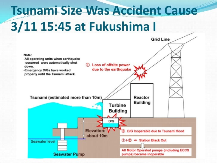 Fukushima daiichi nuclear power station accident april19 2011 when it started ccuart Gallery