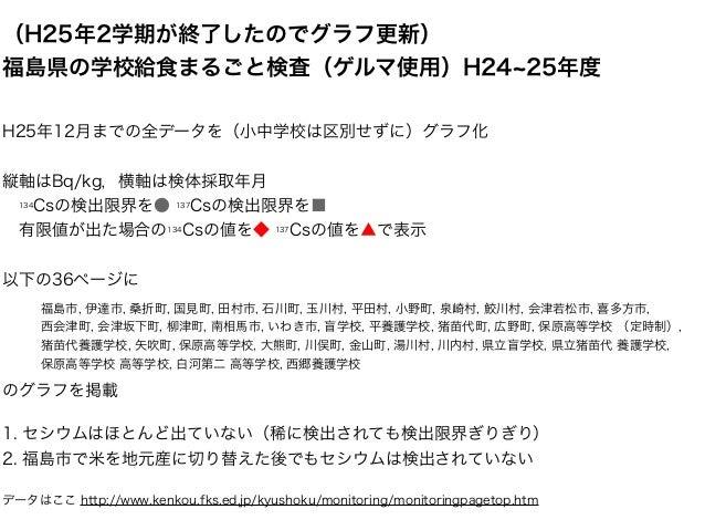(H25年2学期が終了したのでグラフ更新) 福島県の学校給食まるごと検査(ゲルマ使用)H24 25年度 H25年12月までの全データを(小中学校は区別せずに)グラフ化 縦軸はBq/kg,横軸は検体採取年月 134Csの検出限界を● 137Cs...