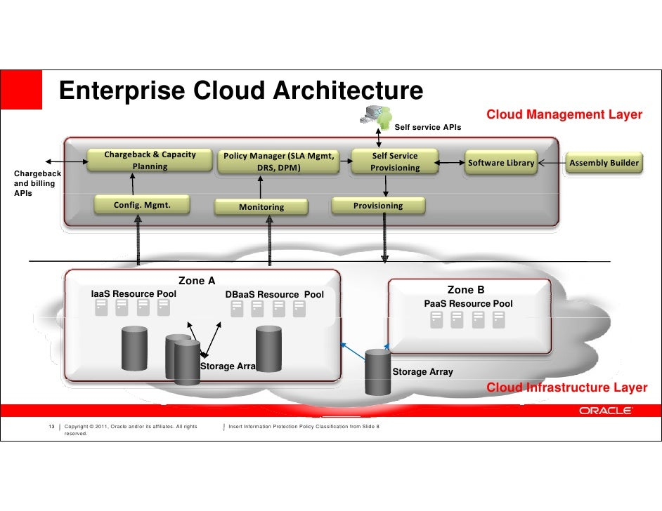 Oracle Enterprise Manager - Oracle enterprise architecture