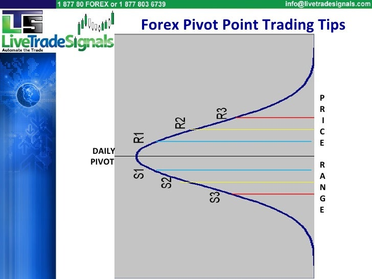 Penjelasan pivot point forex