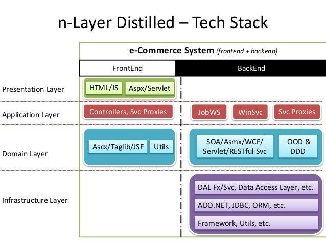 Full stack-development with node js Slide 3