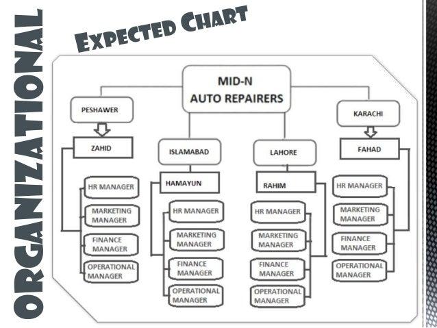 Automobile garage business plan