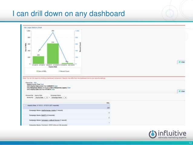 12 I can drill down on any dashboard