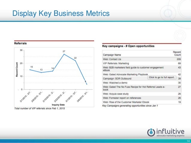 14 Display Key Business Metrics