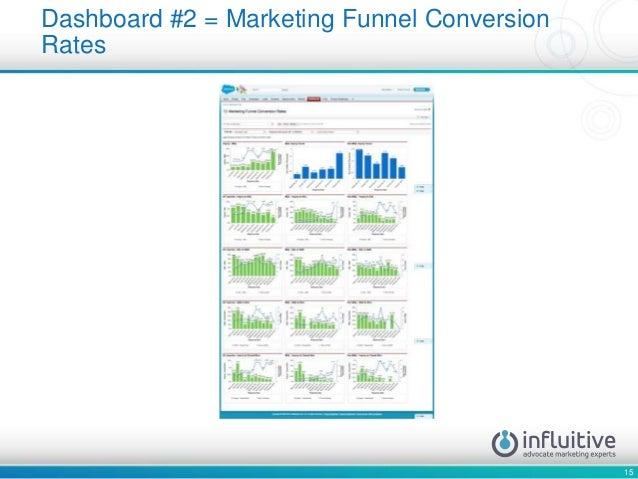 15 Dashboard #2 = Marketing Funnel Conversion Rates