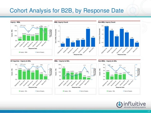 17 Cohort Analysis for B2B, by Response Date