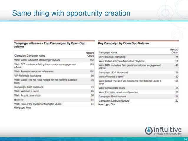 24 Same thing with opportunity creation