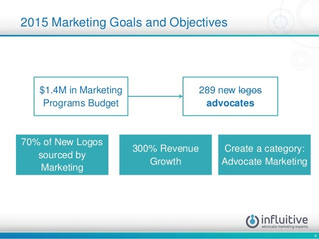 4 2015 Marketing Goals and Objectives $1.4M in Marketing Programs Budget 289 new logos advocates 70% of New Logos sourced ...