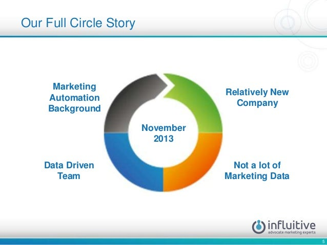 5 Our Full Circle Story Relatively New Company Data Driven Team Not a lot of Marketing Data November 2013 Marketing Automa...